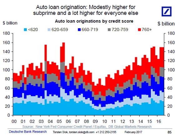 Milwaukee auto loan rates