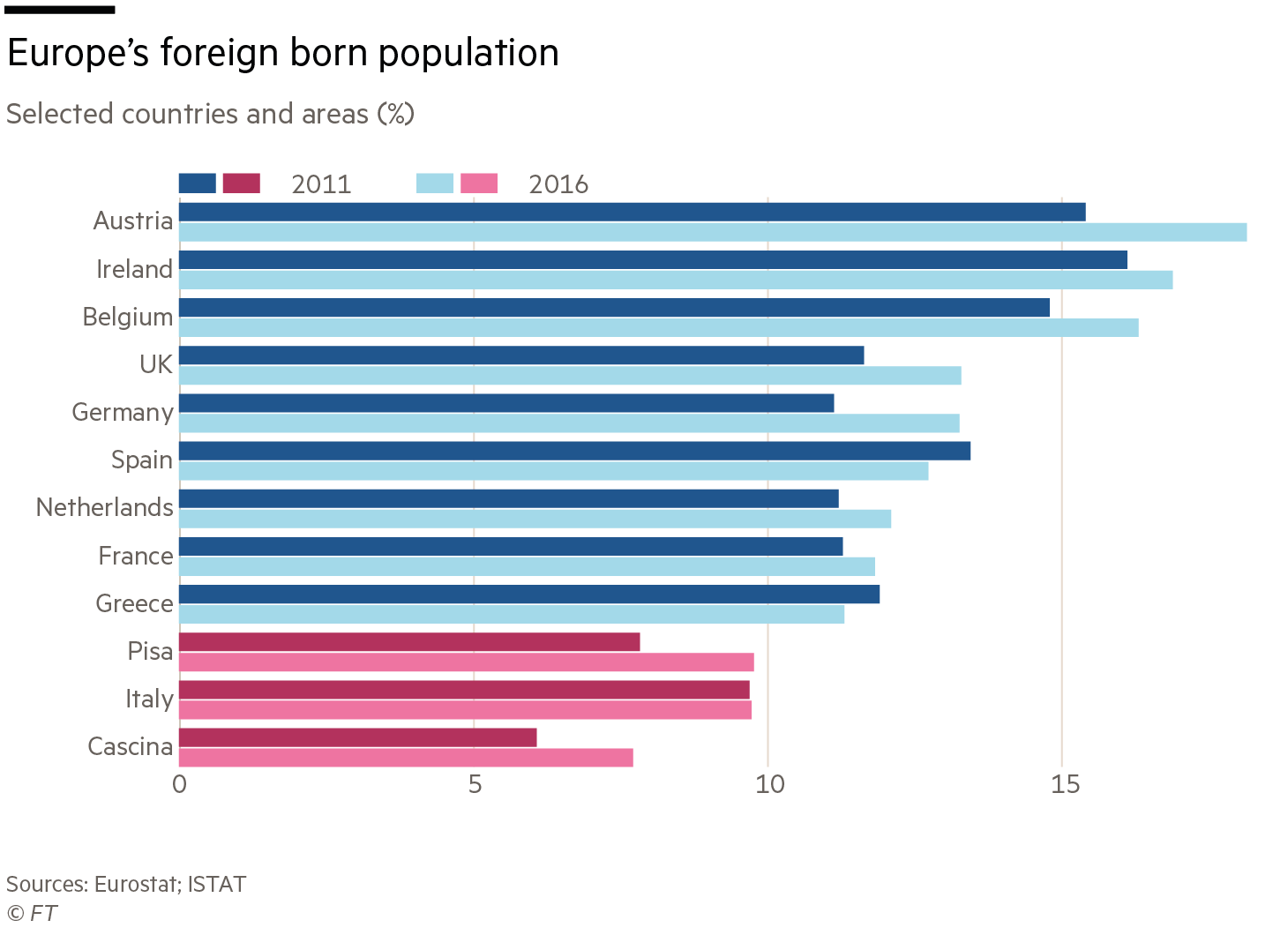 Italy immigrants chart
