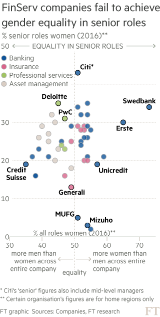 Chart showing FinServ companies fail to achieve gender equality in senior roles
