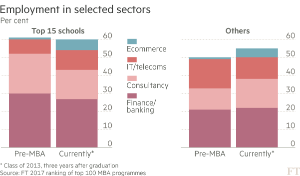Employment in selected sectors