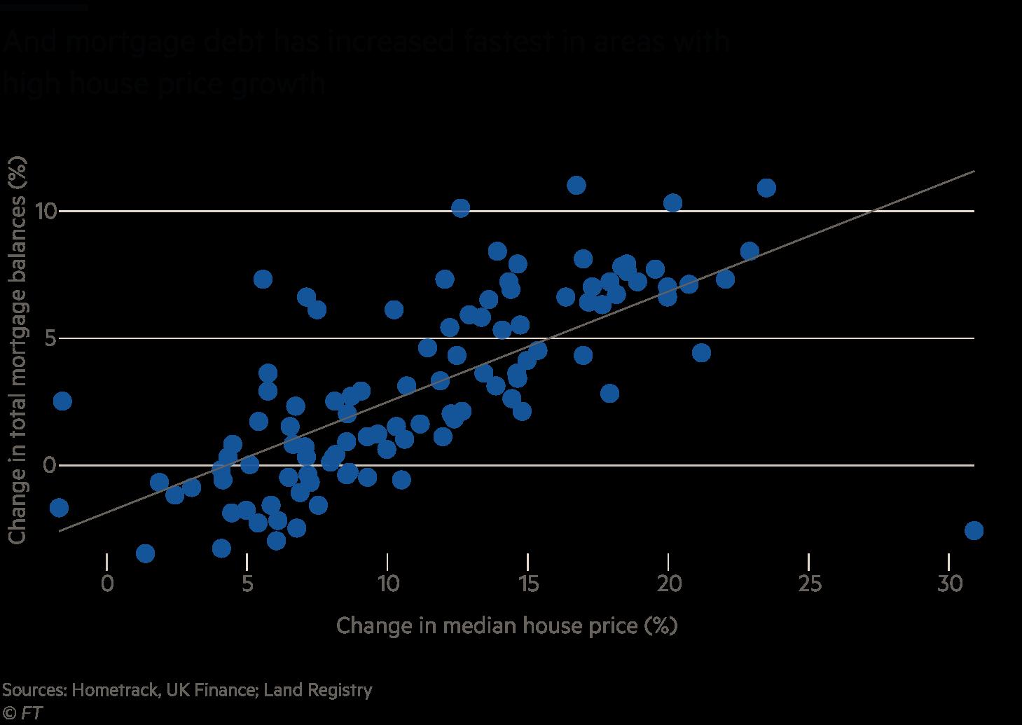 % Change in total mortgage balances v % change in median house price scatter chart