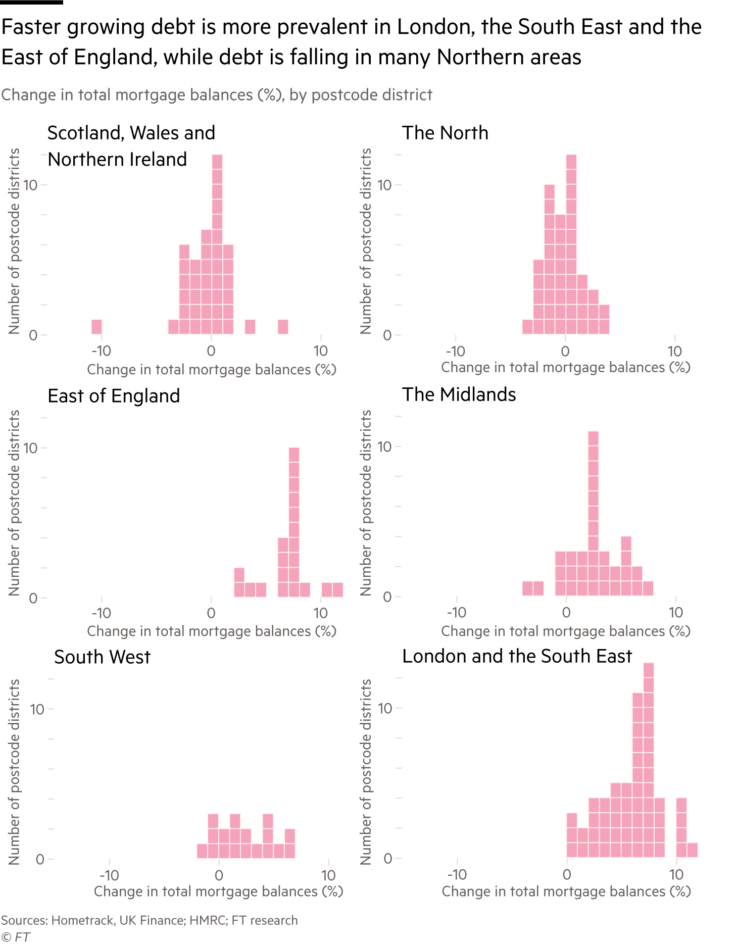 Charts showing regional variations in changes in mortgage debt
