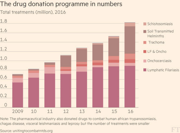 The drug donation programme in numbers