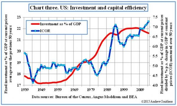 Capital Investment Efficiency