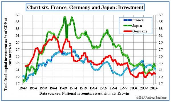Capital Investment in France Germany and Japan