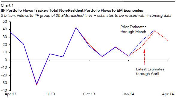 The EM rally – is it over already?   Financial Times
