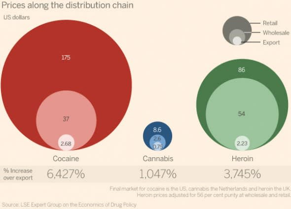 In charts: drugs and economics   Financial Times