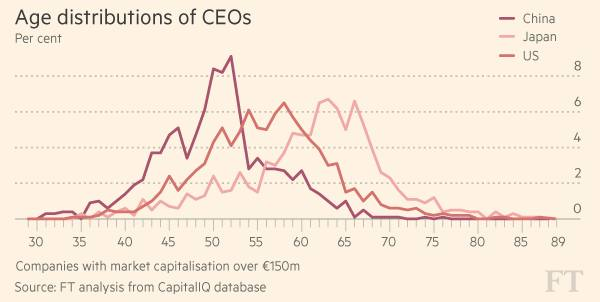 Half of the global CEOs are in their 50s | Financial Times