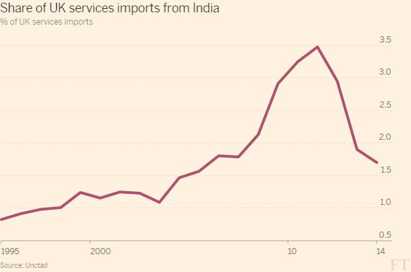 The UK and India: a match not made in trade | Financial Times