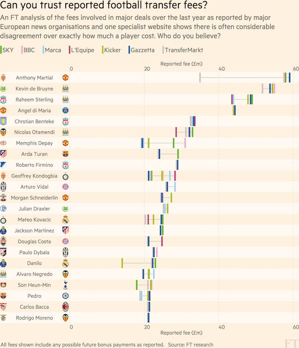 How accurate are reported football transfer fees