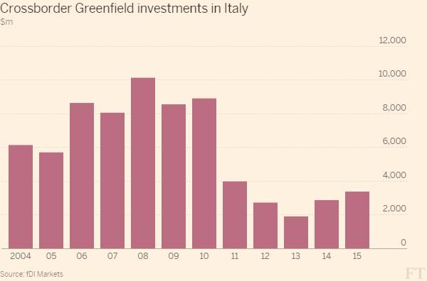 Record high merger and acquisition deals in Italy