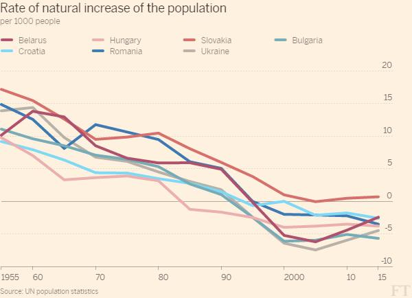 Eastern Europe has the largest population loss in modern history