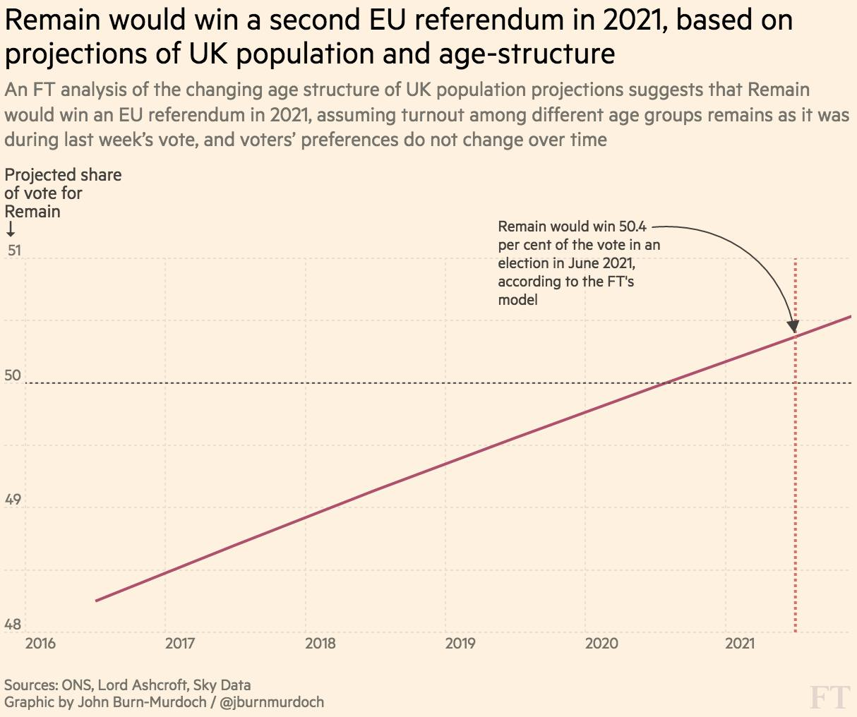 Brexit: everything you wanted to know about turnout by age at the EU referendum | Financial Times