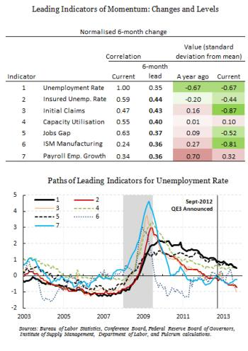 The statistical pulse of the US labour market | Financial Times