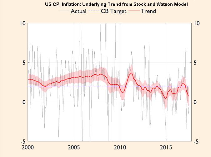underlying trend rate of growth