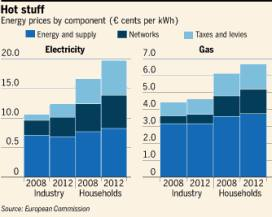 In the Picture: EU Energy Crisis | Financial Times
