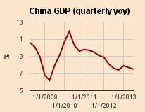 China GDP: where's the demand? | Financial Times