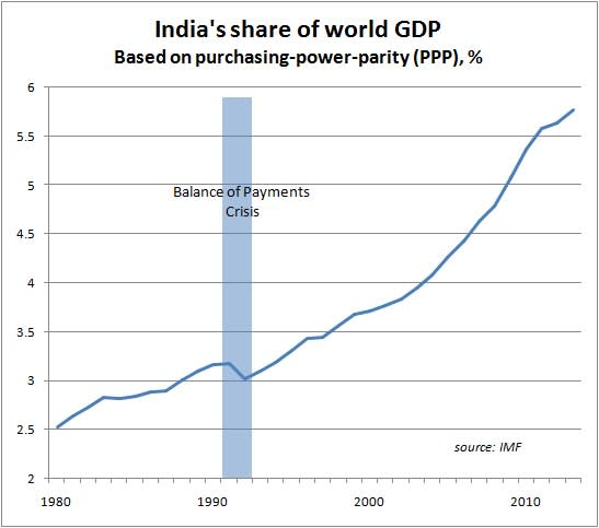 Back to the future: Is India heading towards another balance