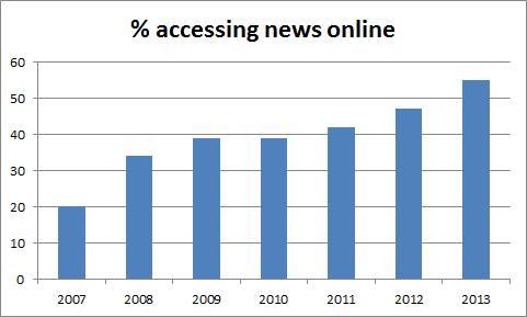 Majority in UK now reading news online   Financial Times