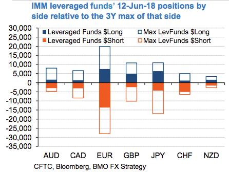Crowded Trade Watch No One Likes The Swiss Franc Ft Alphaville