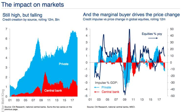 The 'marginal buyers' in credit are neither marginal nor buyers