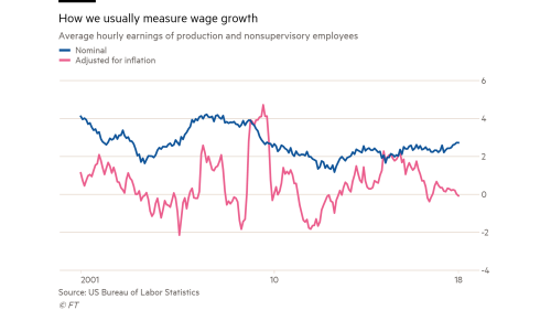 You want 4 per cent wage growth?   FT Alphaville