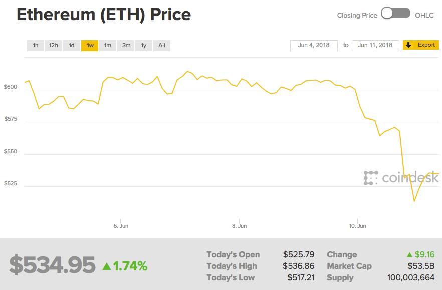 That crypto-crash in full | FT Alphaville