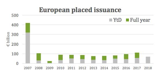 Regulating European securitisation, after the crisis | FT