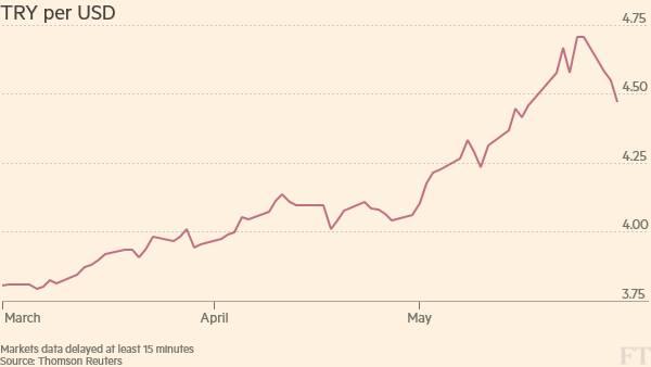 Inflating inflation | FT Alphaville
