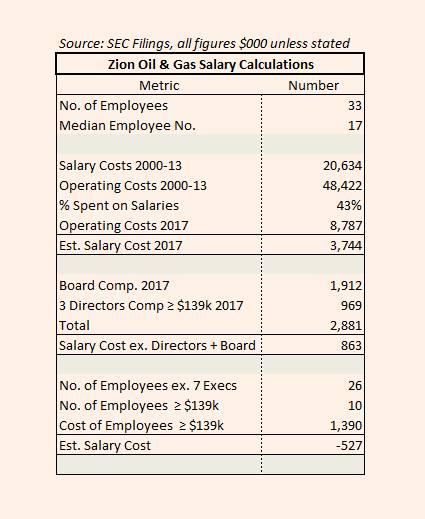 Zion Oil: where the money goes | FT Alphaville