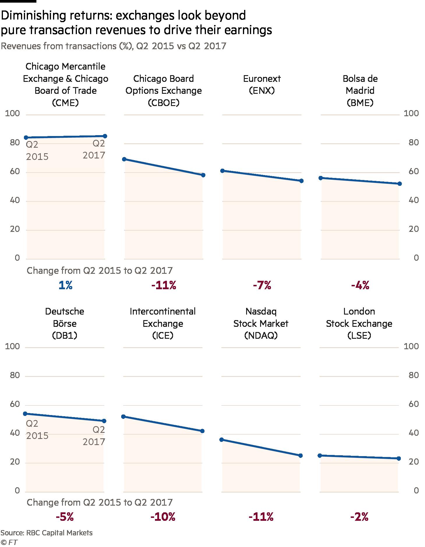 Exchange revenues chart