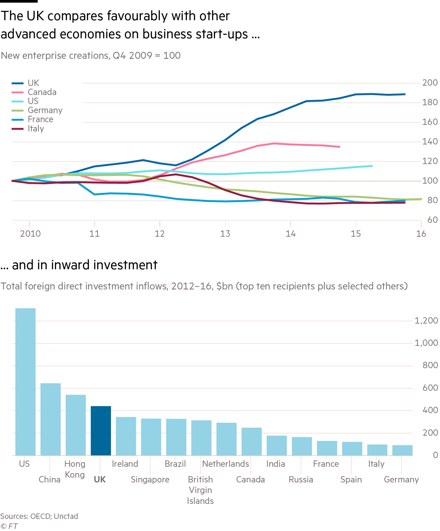 Chart on UK industrial stategy