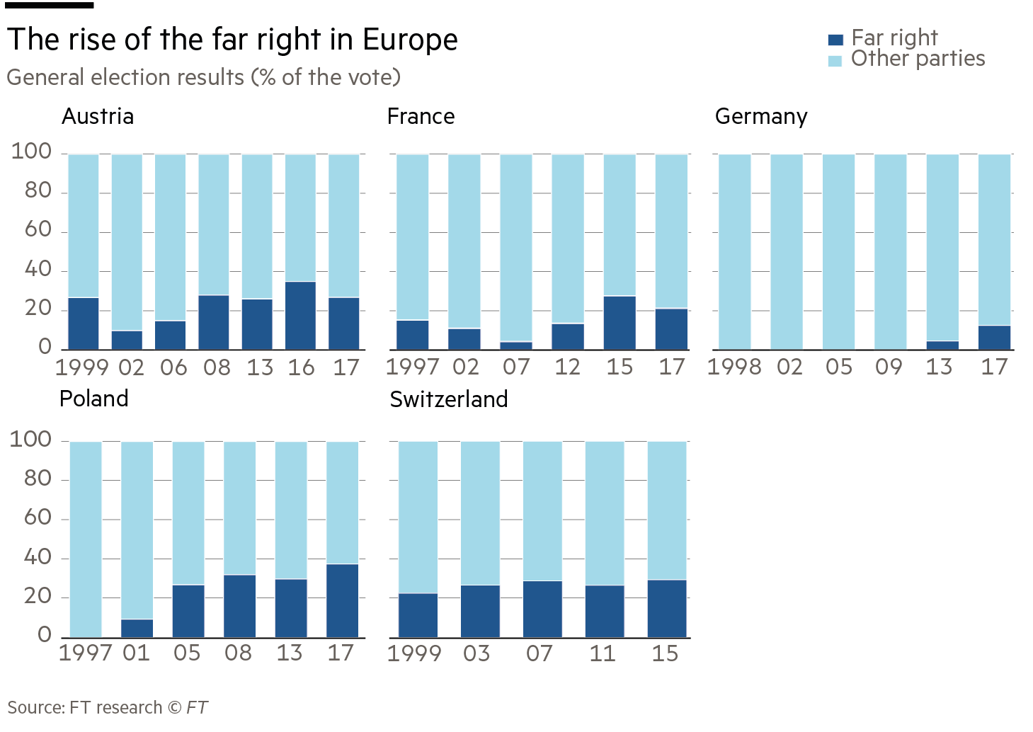 Rise of the far right charts (europopulus)