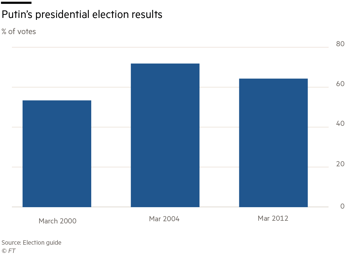 Russia elections charts
