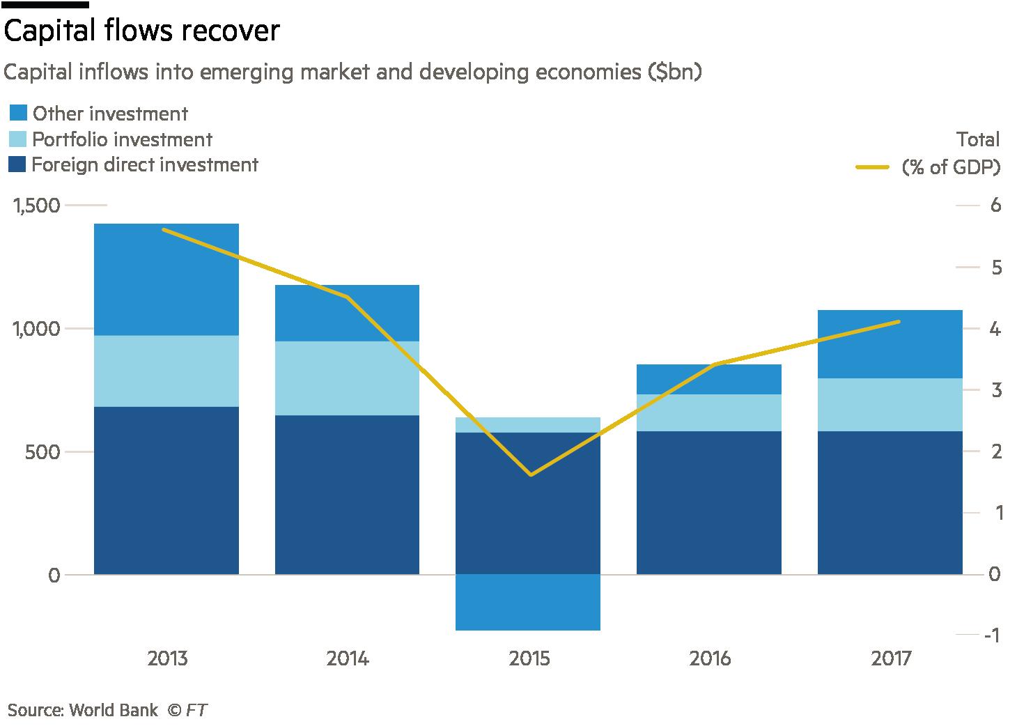 Martin Wolf Trade growth charts