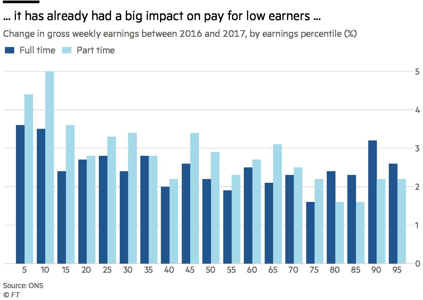Living wage charts