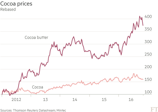 why are cocoa prices rising