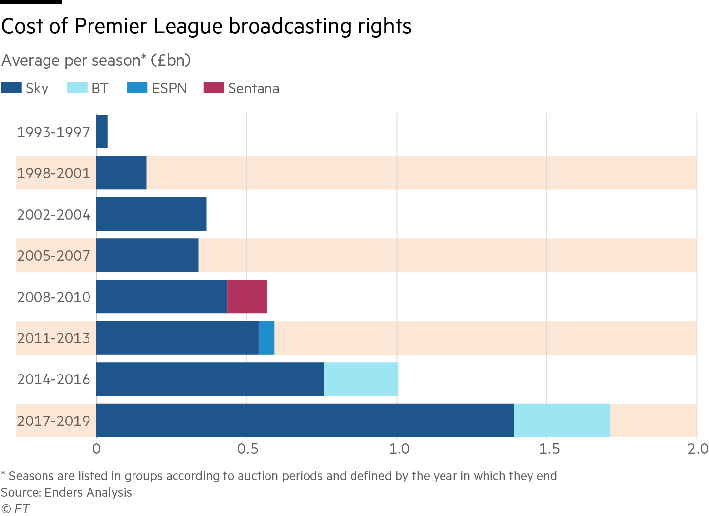 Chart: Cost of Premier League broadcasting rights