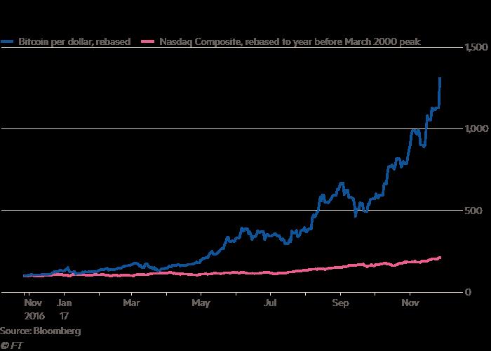 bitcoin price surge crmd business news
