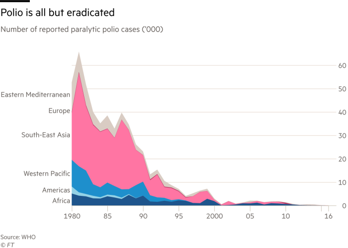 Polio is all but eradicated. Number of reported paralytic polio cases (thousands)