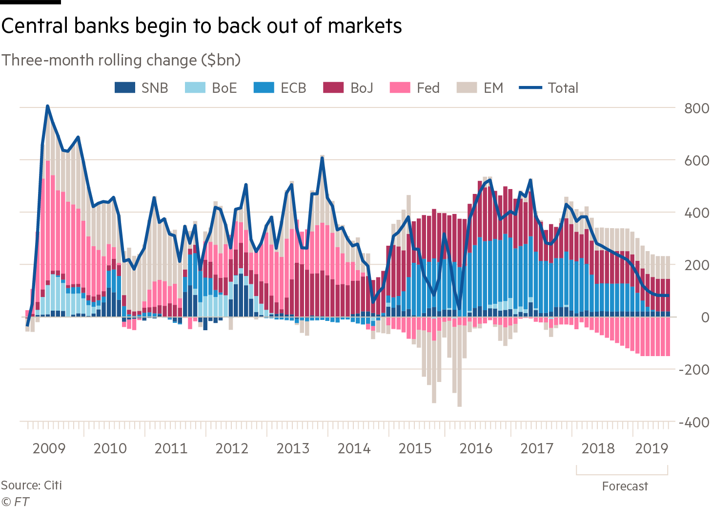 Chart that shows central banks begin to back out of markets