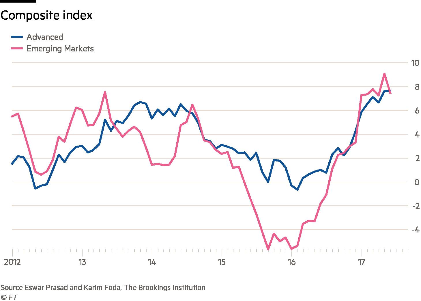 Tiger index charts