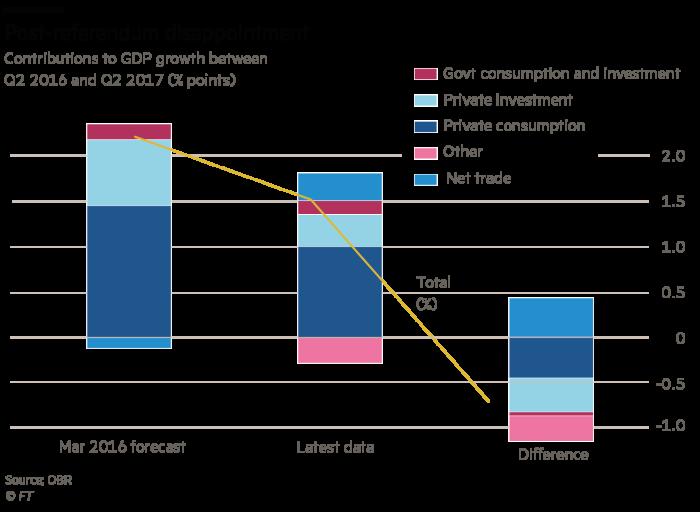 Martin Wolf Budget chart