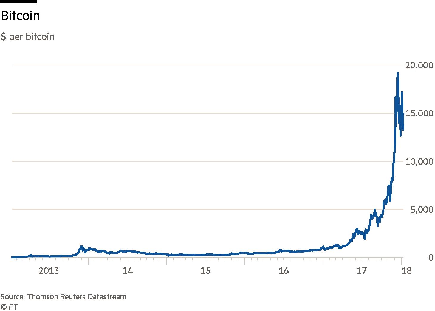 Chart showing dollar per bitcoin
