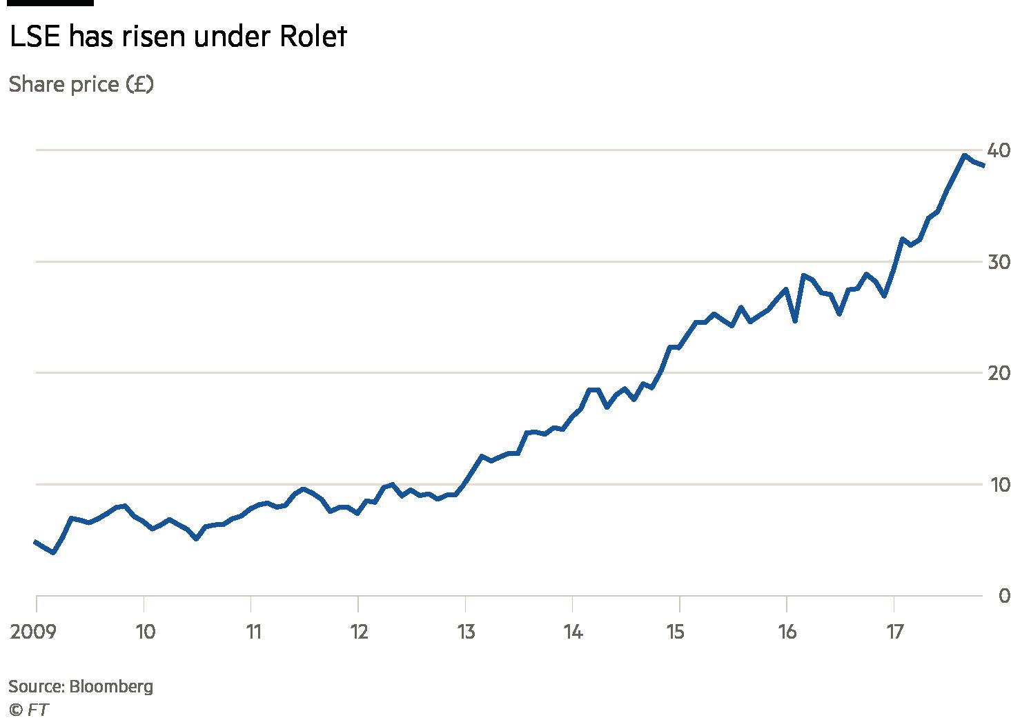 LSE charts