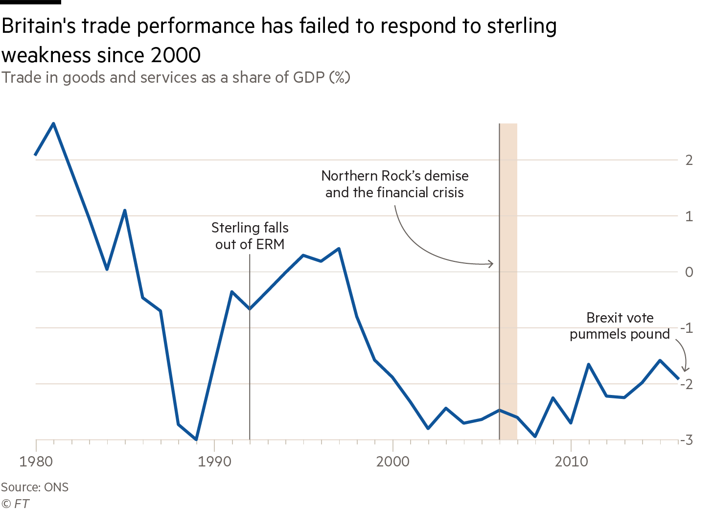 Chart of Britain's trade performance