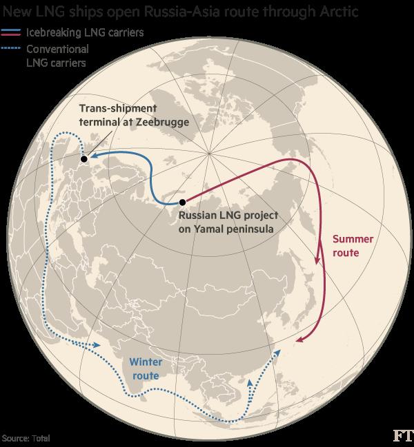 Путин хочет, чтобы российский СПГ конкурировал с российским трубопроводным газом