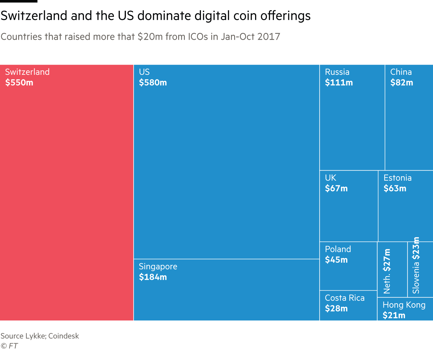 Countries that raised more that $20m from ICOs in Jan-Oct 2017