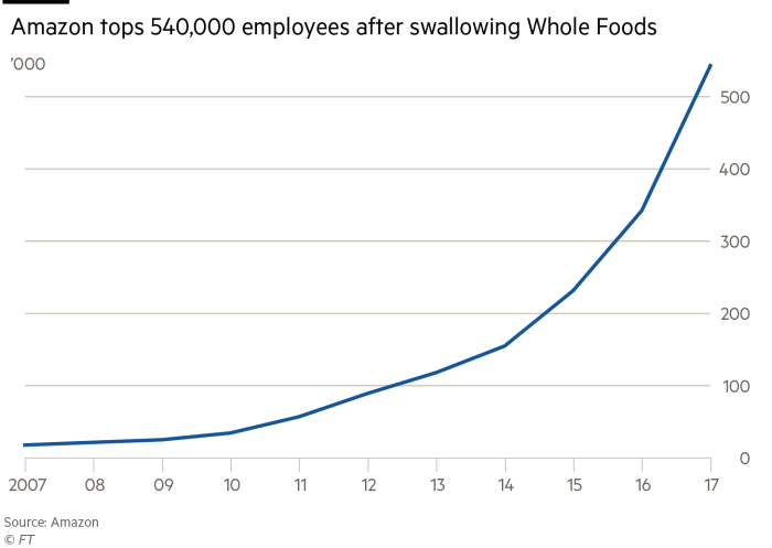 Washington v big tech charts