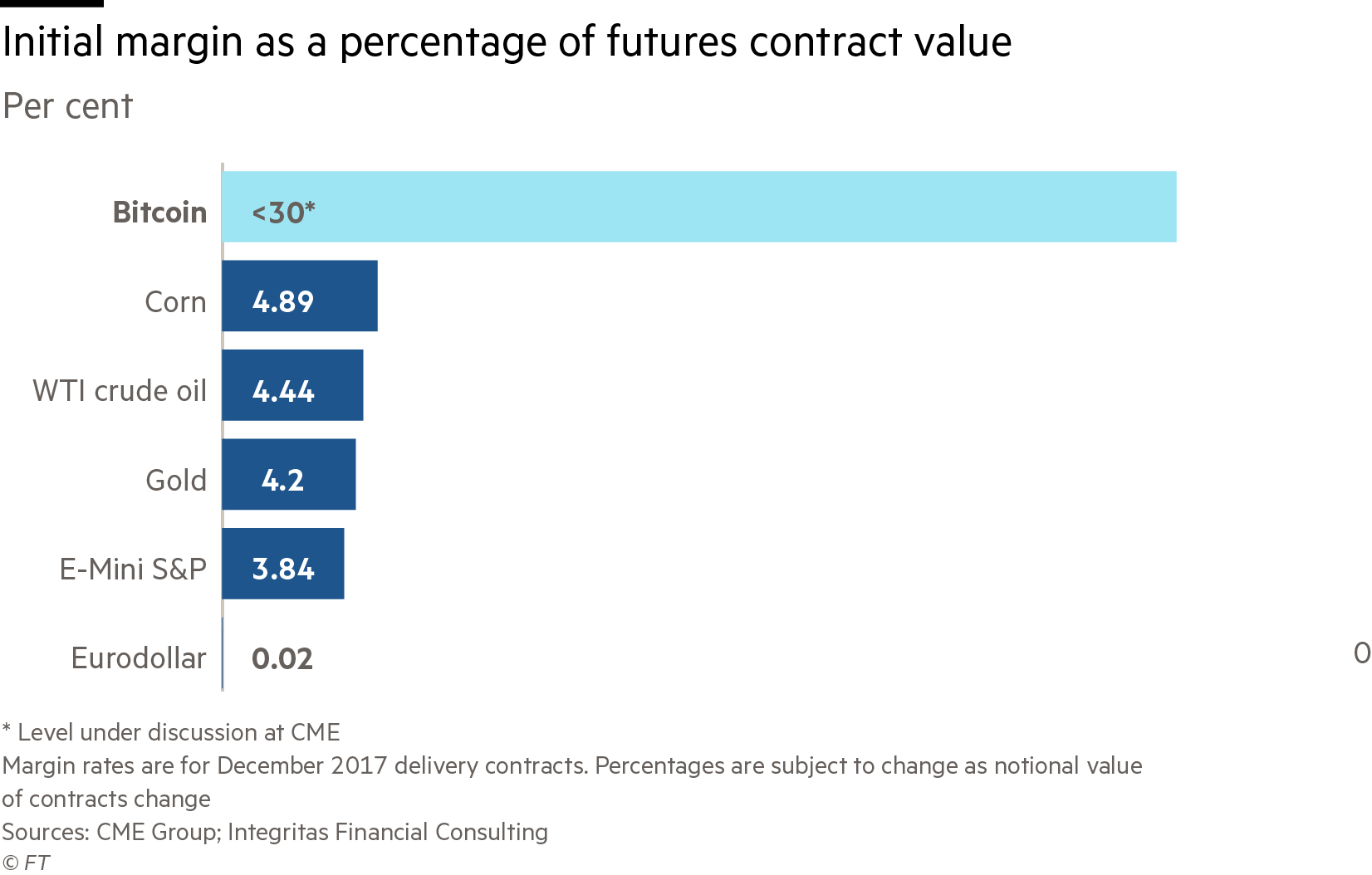CME Bitcoin Futures Proposed Margin